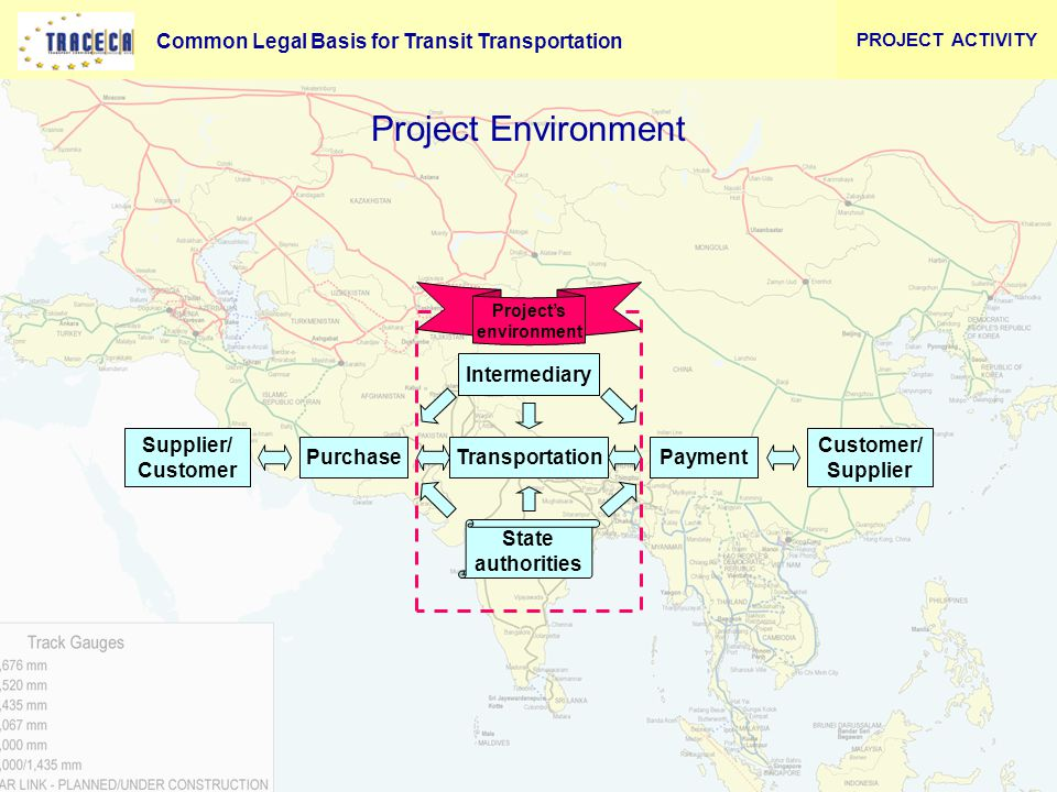 Common Legal Basis for Transit Transportation 14 Project Environment Supplier/ Customer Transportation PurchasePayment Customer/ Supplier Intermediary Project's environment State authorities PROJECT ACTIVITY