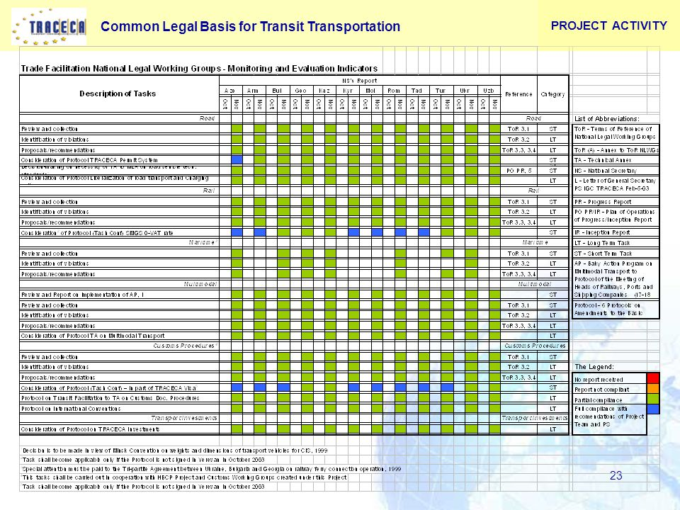 Common Legal Basis for Transit Transportation 23 PROJECT ACTIVITY
