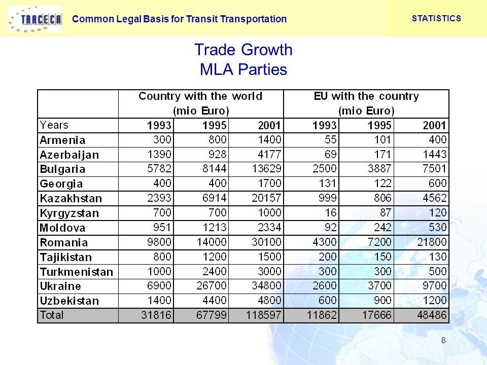 Common Legal Basis for Transit Transportation 8 Trade Growth MLA Parties STATISTICS