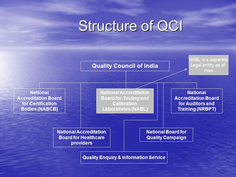 Structure of QCI Structure of QCI Quality Council of India National Accreditation Board for Certification Bodies (NABCB) National Accreditation Board for Healthcare providers National Accreditation Board for Testing and Calibration Laboratories (NABL) National Accreditation Board for Auditors and Training (NRBPT) National Board for Quality Campaign Quality Enquiry & Information Service NABL is a separate Legal entity as of now
