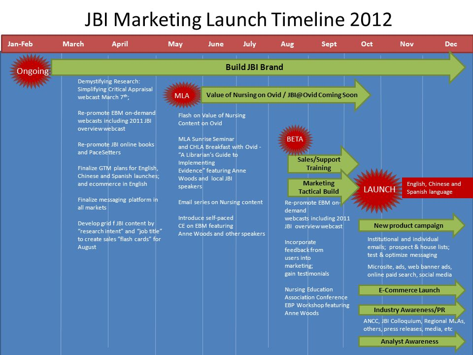 JBI Marketing Launch Timeline 2012 Demystifying Research: Simplifying Critical Appraisal webcast March 7 th ; Re-promote EBM on-demand webcasts includ
