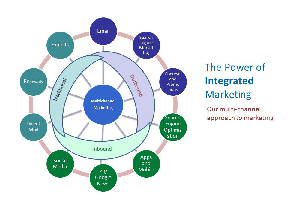 The Power of Integrated Marketing Our multi-channel approach to marketing Multichannel Marketing Email Search Engine Market ing Contests and Promo tio