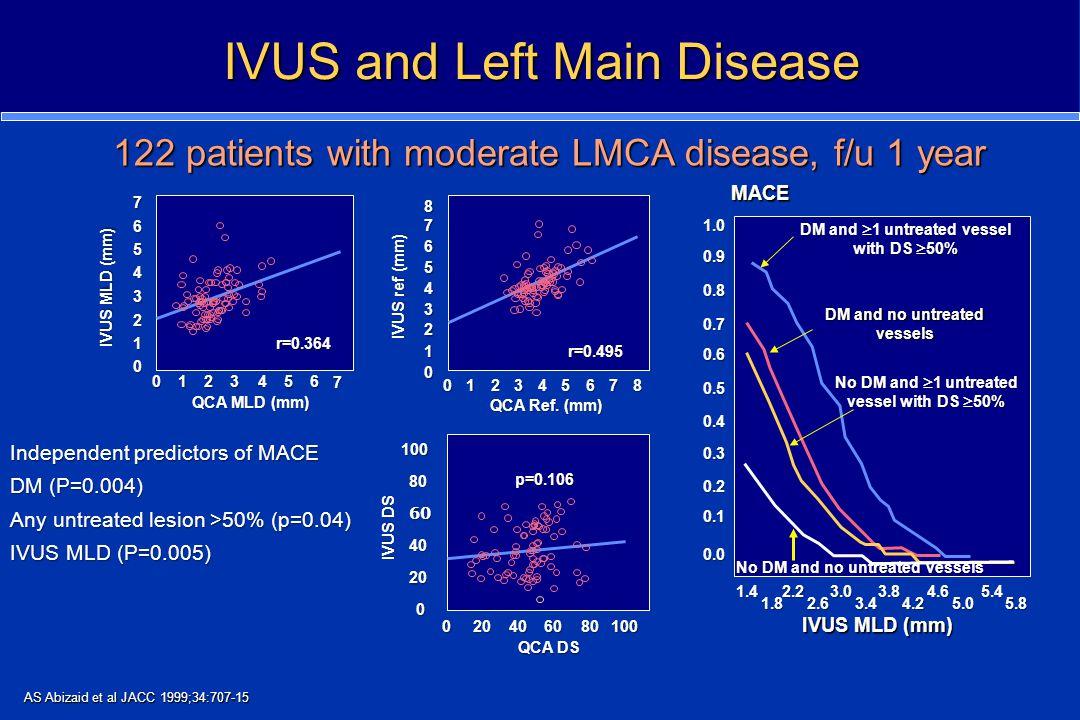 IVUS and Left Main Disease IVUS MLD (mm) QCA MLD (mm) r=0.364 0 1 2 3 4 5 6 7 0123456 7 IVUS ref (mm) QCA Ref. (mm) 0 1 2 3 4 5 6 7 8 012345678 r=0.49