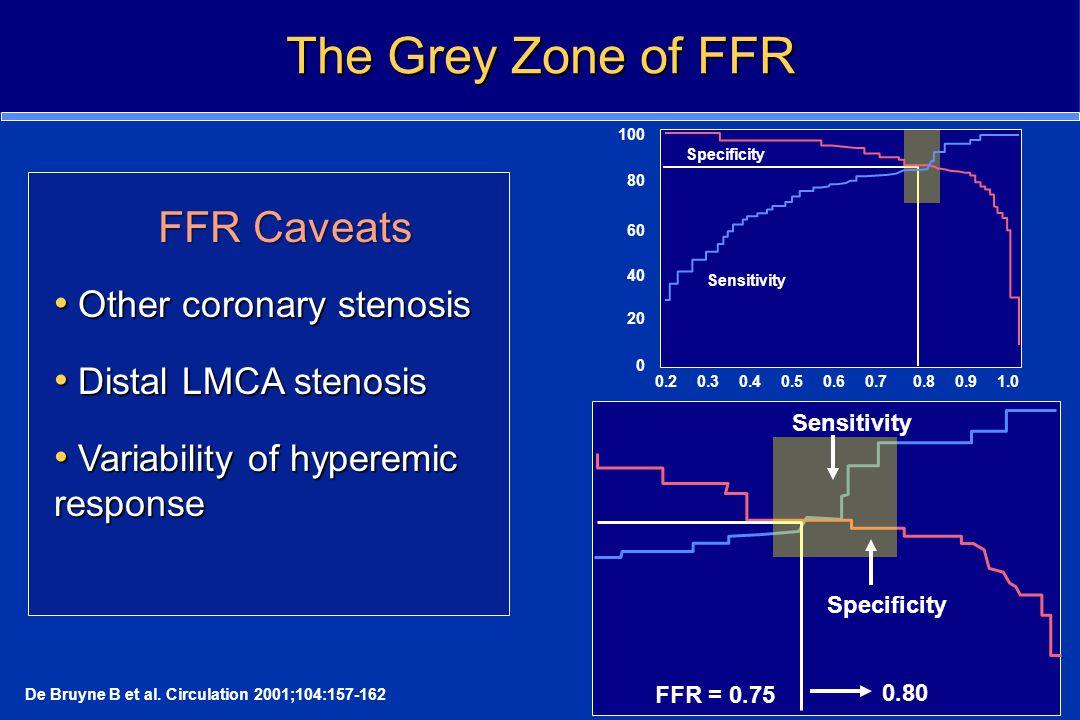 The Grey Zone of FFR De Bruyne B et al. Circulation 2001;104:157-162 0.20.30.40.50.60.70.80.91.0 FFR 100 80 60 40 20 0 Sensitivity Specificity FFR = 0