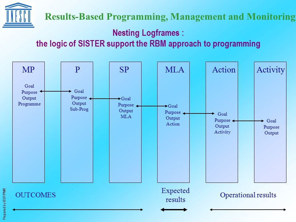 Prepared by BSP/PMR Results-Based Programming, Management and Monitoring OUTCOMES Expected results Operational results MPPSPMLAActionActivity Goal Purpose Output Programme Goal Purpose Output Sub-Prog Goal Purpose Output MLA Goal Purpose Output Action Goal Purpose Output Activity Goal Purpose Output Nesting Logframes : the logic of SISTER support the RBM approach to programming