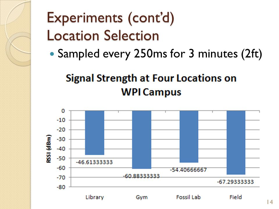 Experiments (cont'd) Location Selection Sampled every 250ms for 3 minutes (2ft) 14