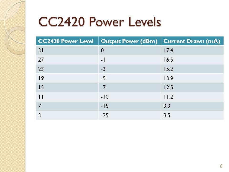 CC2420 Power Levels CC2420 Power LevelOutput Power (dBm)Current Drawn (mA) 31017.4 2716.5 23-315.2 19-513.9 15-712.5 11-1011.2 7-159.9 3-258.5 8