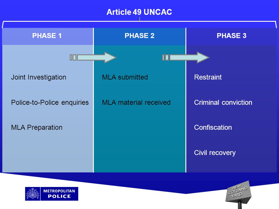 PHASE 1PHASE 2PHASE 3 Joint Investigation Police-to-Police enquiries MLA Preparation MLA submitted MLA material received Restraint Criminal conviction Confiscation Civil recovery Article 49 UNCAC