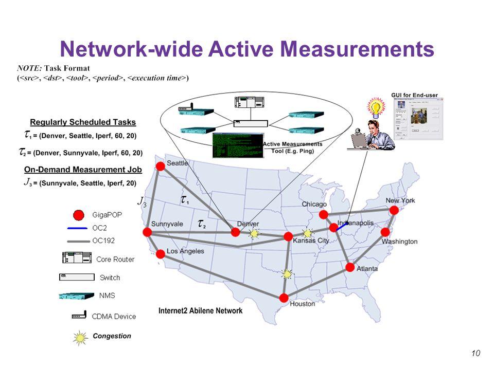 10 Network-wide Active Measurements