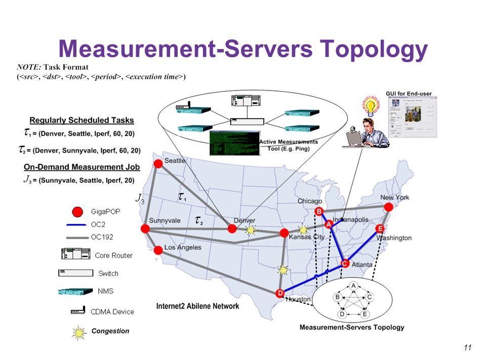 11 Measurement-Servers Topology