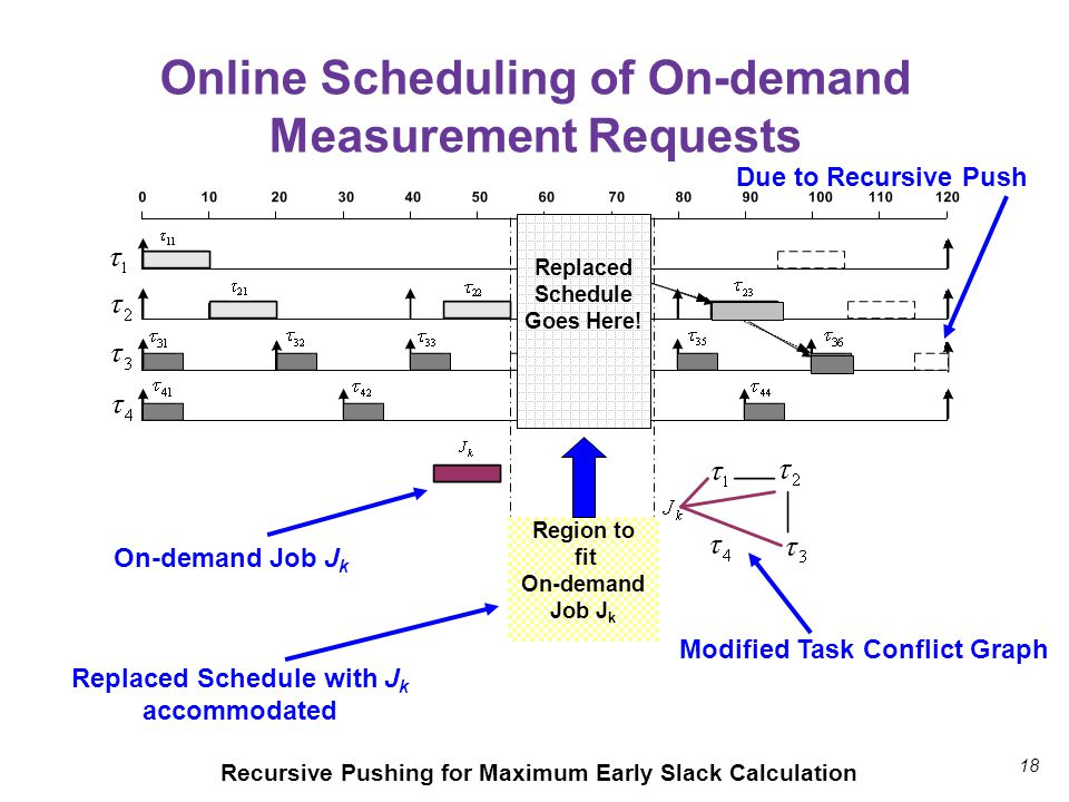 18 Online Scheduling of On-demand Measurement Requests Modified Task Conflict Graph Replaced Schedule with J k accommodated On-demand Job J k Recursiv