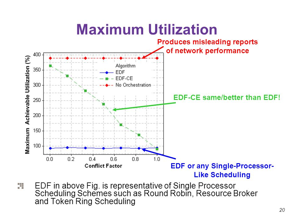 20 Maximum Utilization Produces misleading reports of network performance EDF or any Single-Processor- Like Scheduling EDF-CE same/better than EDF! ED