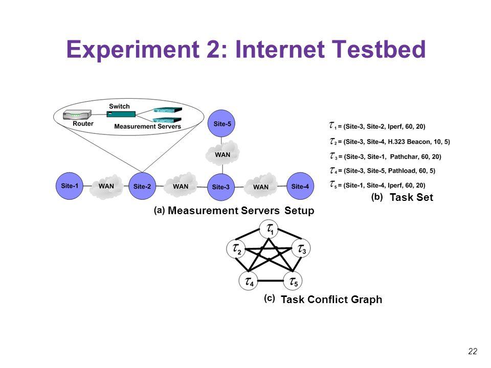 22 Experiment 2: Internet Testbed Task Set Measurement Servers Setup Task Conflict Graph