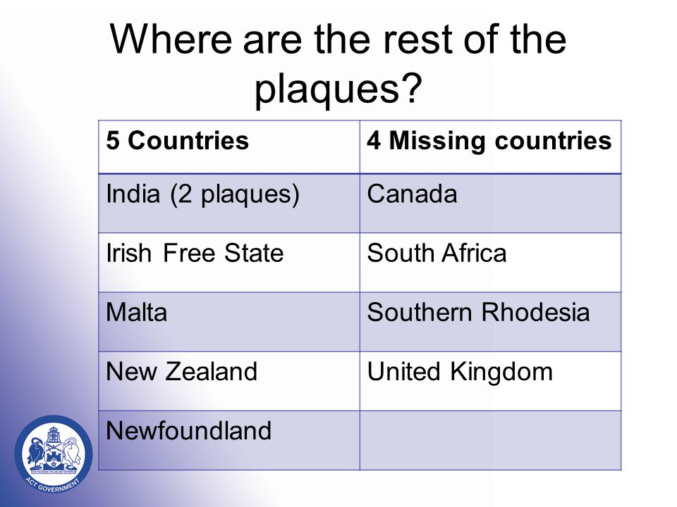Where are the rest of the plaques? 5 Countries4 Missing countries India (2 plaques)Canada Irish Free StateSouth Africa MaltaSouthern Rhodesia New Zeal