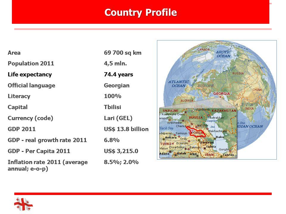 Country Profile Area69 700 sq km Population 20114,5 mln.