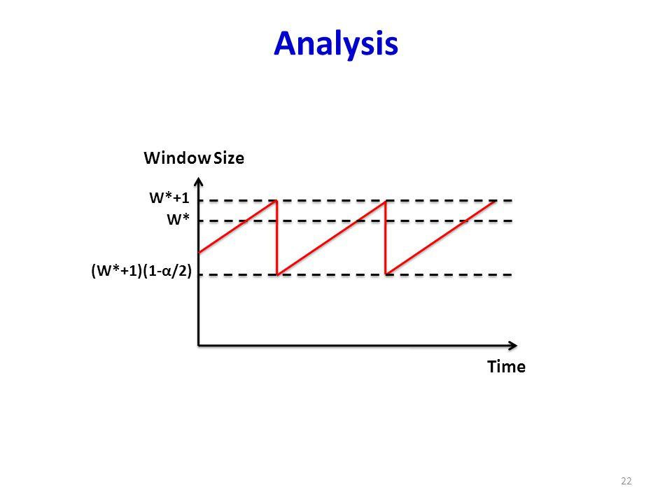 Analysis 22 Time (W*+1)(1-α/2) W* Window Size W*+1
