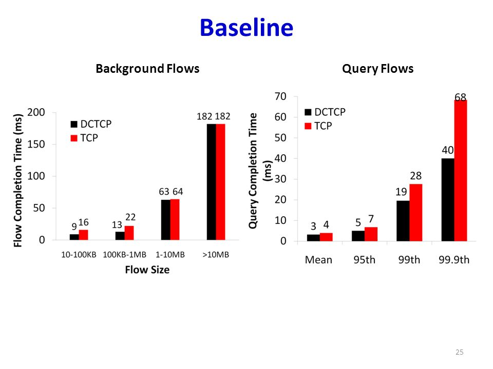 Baseline 25 Background FlowsQuery Flows