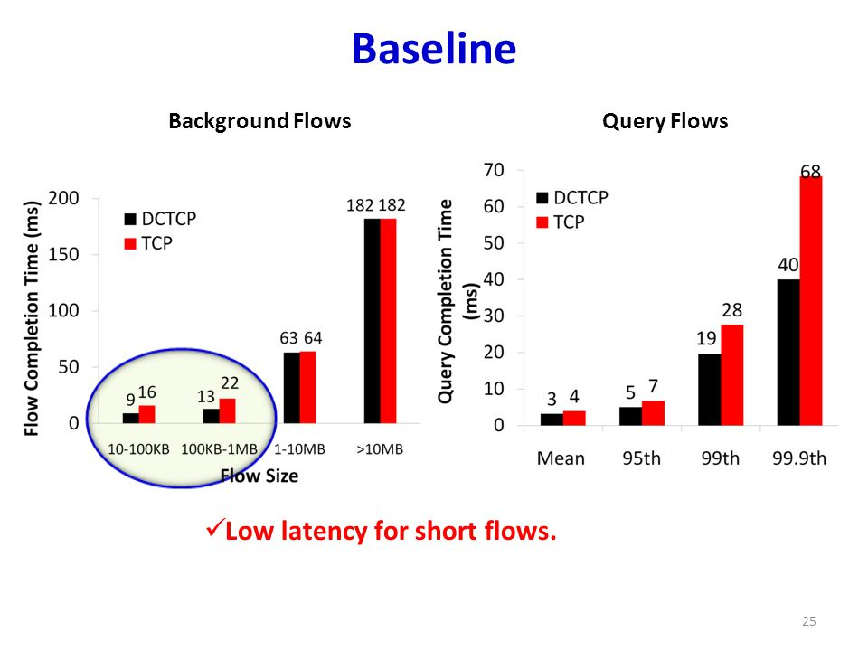 Baseline 25 Background FlowsQuery Flows Low latency for short flows.