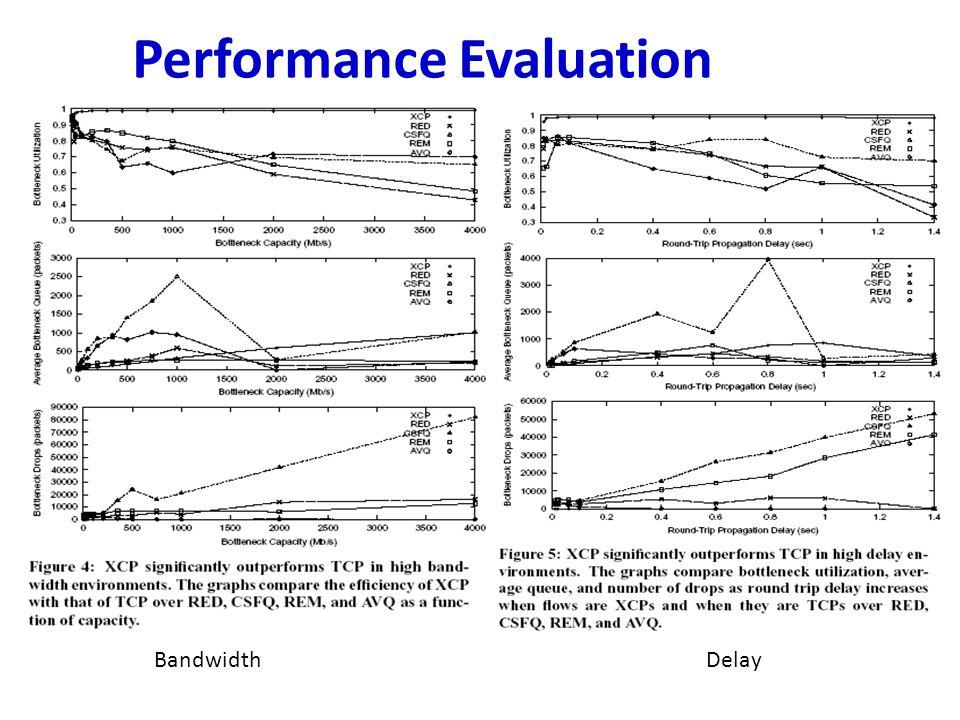 Performance Evaluation BandwidthDelay