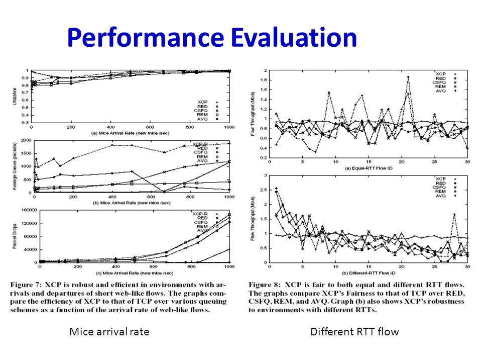 Performance Evaluation Mice arrival rateDifferent RTT flow