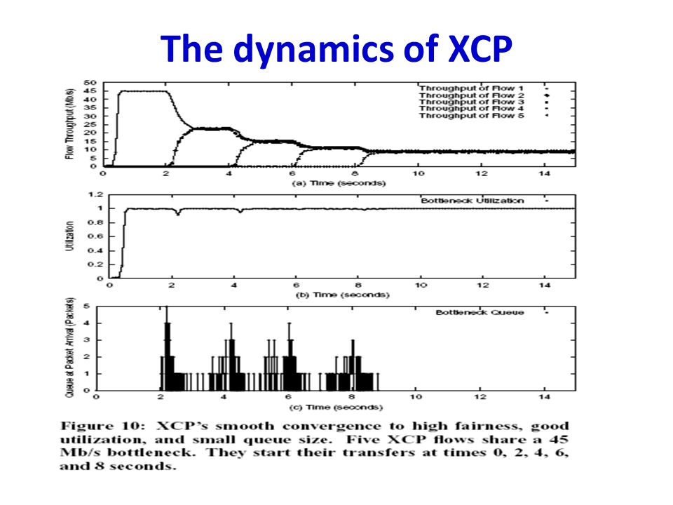 The dynamics of XCP