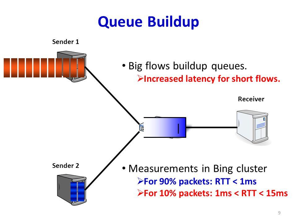 Queue Buildup 9 Sender 1 Sender 2 Receiver Big flows buildup queues.