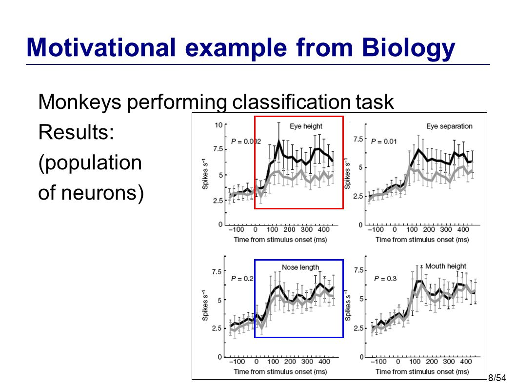 """9/54 Motivational example from Biology Monkeys performing classification task Results: (single neurons) """"The data from the present study indicate that neuronal selectivity was shaped by the most relevant subset of features during the categorization training."""