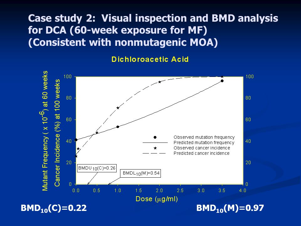 Case study 2: Visual inspection and BMD analysis for DCA (60-week exposure for MF) (Consistent with nonmutagenic MOA) BMD 10 (C)=0.22BMD 10 (M)=0.97