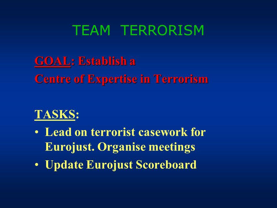 TEAM TERRORISM GOAL: Establish a Centre of Expertise in Terrorism TASKS: Lead on terrorist casework for Eurojust. Organise meetings Update Eurojust Sc