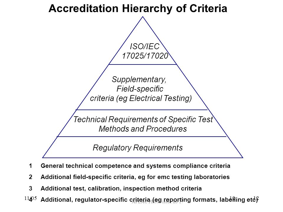 12 11/0512 APLAC PR007 issue no 17 Accreditation Hierarchy of Criteria 1General technical competence and systems compliance criteria 2Additional field