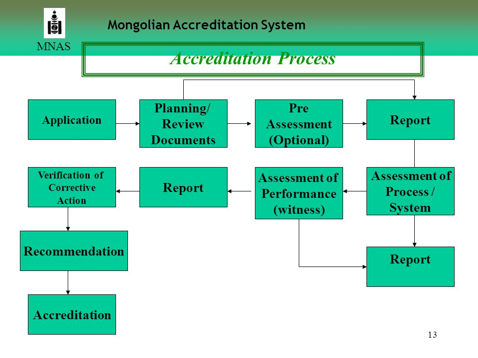 13 Application MNAS Mongolian Accreditation System Planning/ Review Documents Verification of Corrective Action Pre Assessment (Optional) Report Recom