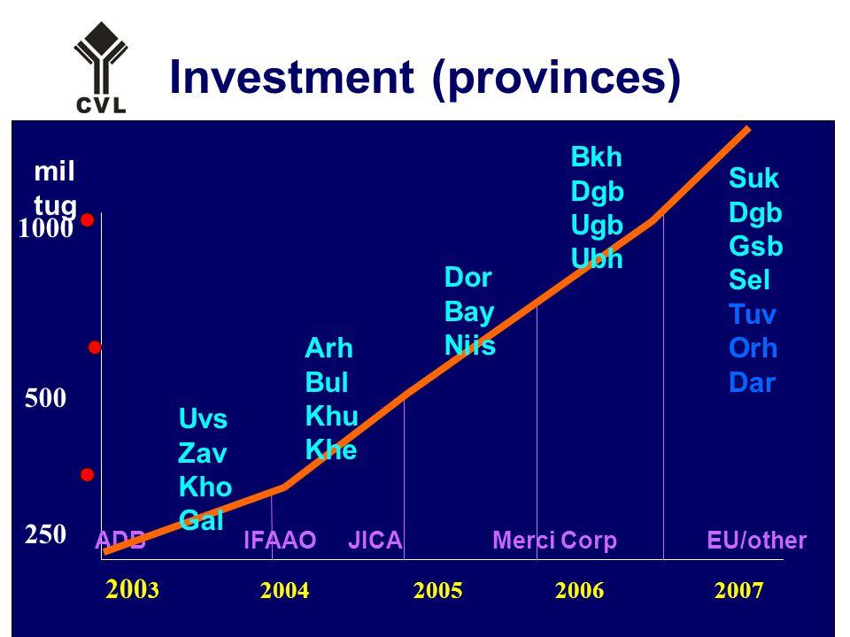 21 Investment (provinces) 200 3 2004 2005 2006 2007 1000 500 250 mil tug ADB IFAAO JICA Merci Corp EU/other Uvs Zav Kho Gal Arh Bul Khu Khe Dor Bay Niis Bkh Dgb Ugb Ubh Suk Dgb Gsb Sel Tuv Orh Dar