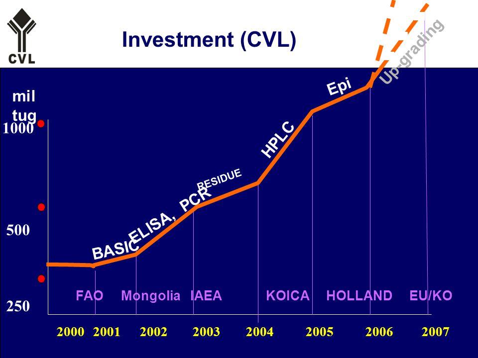 22 Investment (CVL) 2000 2001 2002 2003 2004 2005 2006 2007 1000 500 250 mil tug FAO Mongolia IAEA KOICA HOLLAND EU/KO BASIC ELISA, PCR RESIDUE HPLC Epi Up-grading