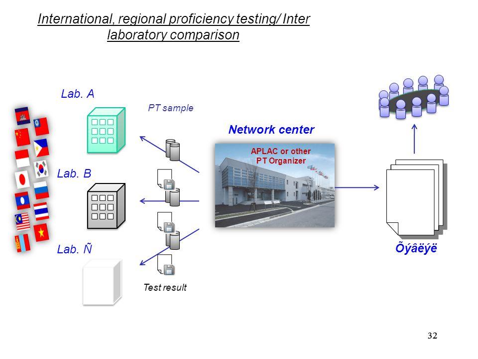 32 Lab.A Network center Õýâëýë PT sample Test result Lab.