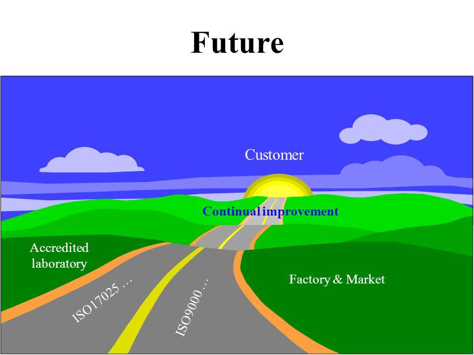 34 Future Continual improvement Accredited laboratory Factory & Market Customer ISO9000 … ISO17025 …