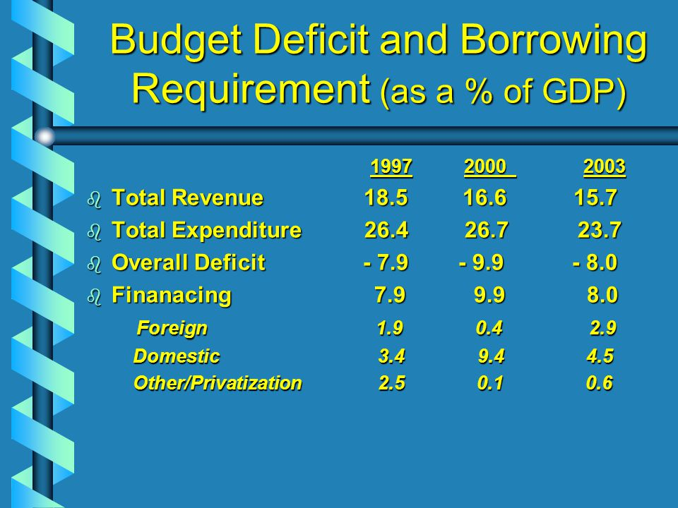 Budget Deficit and Borrowing Requirement (as a % of GDP) 1997 2000 2003 1997 2000 2003 b Total Revenue 18.5 16.6 15.7 b Total Expenditure 26.4 26.7 23.7 b Overall Deficit - 7.9 - 9.9 - 8.0 b Finanacing 7.9 9.9 8.0 Foreign 1.9 0.4 2.9 Foreign 1.9 0.4 2.9 Domestic 3.4 9.4 4.5 Domestic 3.4 9.4 4.5 Other/Privatization 2.5 0.1 0.6 Other/Privatization 2.5 0.1 0.6
