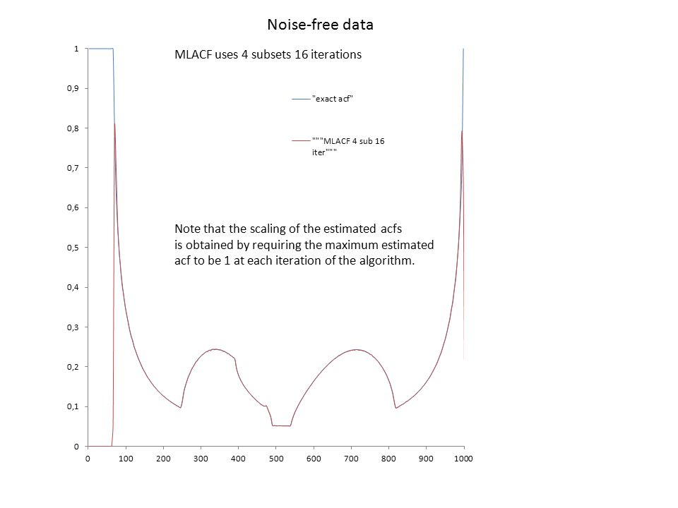 Noise-free data MLACF uses 4 subsets 16 iterations Note that the scaling of the estimated acfs is obtained by requiring the maximum estimated acf to b