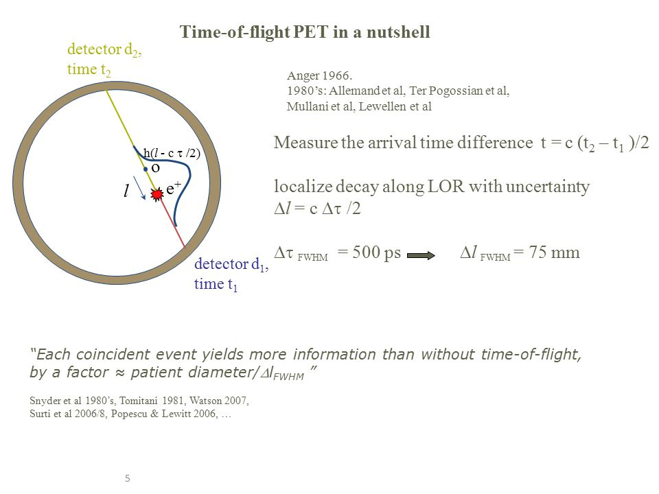 5 Time-of-flight PET in a nutshell Measure the arrival time difference t  = c (t 2 – t 1 )/2 localize decay along LOR with uncertainty  l = c  /2