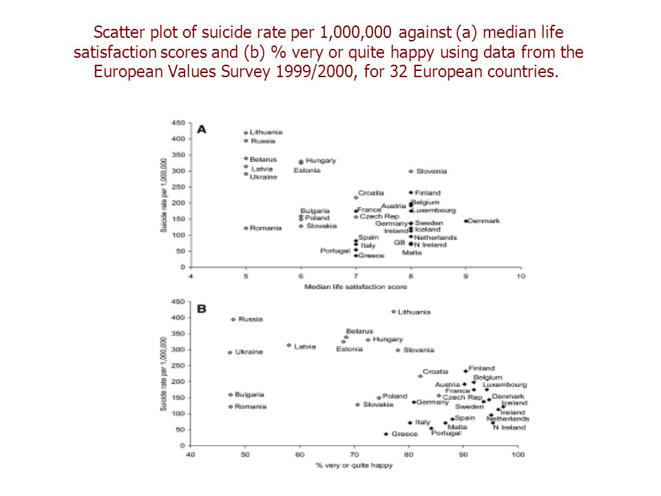 Scatter plot of suicide rate per 1,000,000 against (a) median life satisfaction scores and (b) % very or quite happy using data from the European Values Survey 1999/2000, for 32 European countries.