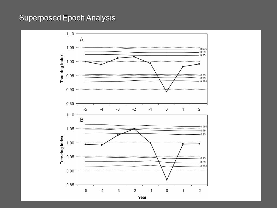 Superposed Epoch Analysis