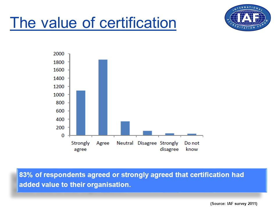 The value of certification (Source: IAF survey 2011) 83% of respondents agreed or strongly agreed that certification had added value to their organisa