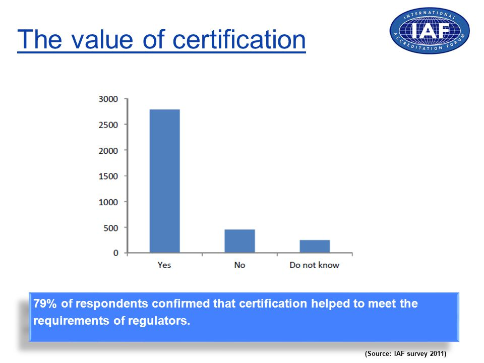 The value of certification (Source: IAF survey 2011) 79% of respondents confirmed that certification helped to meet the requirements of regulators.
