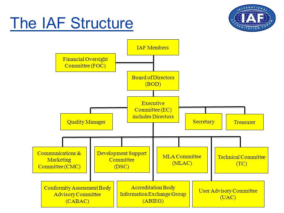 The IAF MLA A network of accreditation body members of IAF deemed competent through a stringent peer evaluation process.