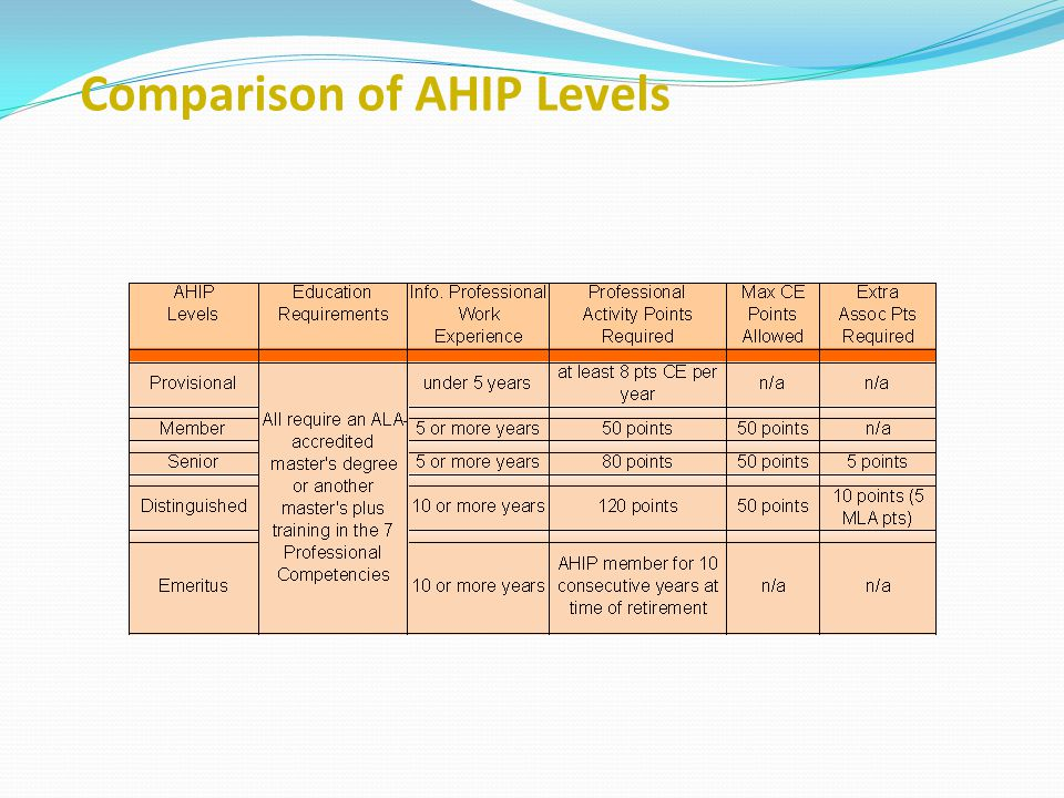 Comparison of AHIP Levels