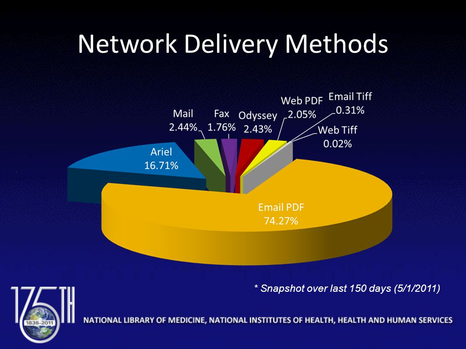 Network Delivery Methods * Snapshot over last 150 days (5/1/2011)