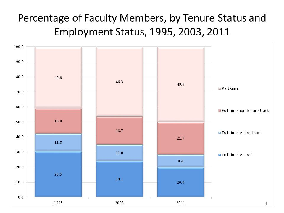Number of Faculty Members in Full-Time Non-Tenure-Track Positions, Full-Time Tenured and Tenure-Track Positions, and Part-Time Positions, 1995, 2003, 2011 5