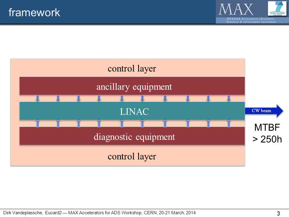 framework Dirk Vandeplassche, Eucard2 — MAX Accelerators for ADS Workshop, CERN, 20-21 March, 2014 3 LINAC ancillary equipment diagnostic equipment control layer CW beam MTBF > 250h