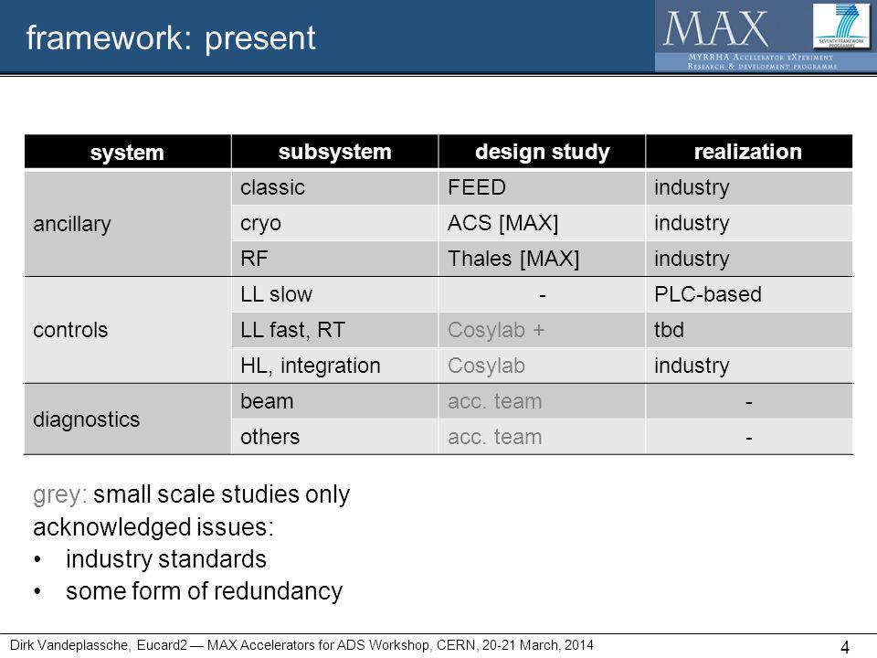 framework: present Dirk Vandeplassche, Eucard2 — MAX Accelerators for ADS Workshop, CERN, 20-21 March, 2014 4 system subsystemdesign studyrealization ancillary classicFEEDindustry cryoACS [MAX]industry RFThales [MAX]industry controls LL slow-PLC-based LL fast, RTCosylab +tbd HL, integrationCosylabindustry diagnostics beamacc.
