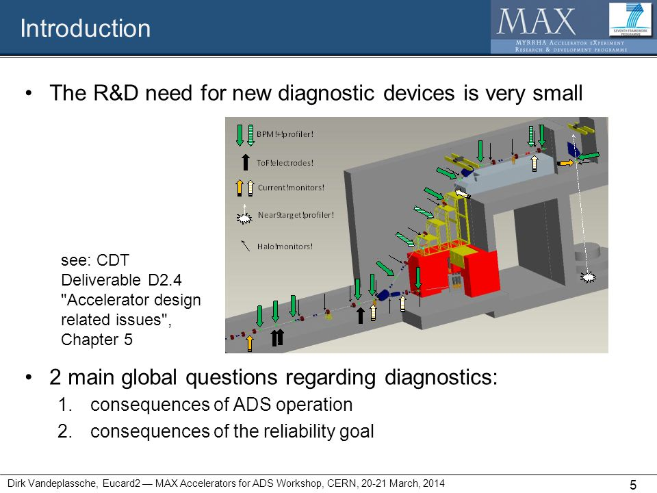Introduction The R&D need for new diagnostic devices is very small 2 main global questions regarding diagnostics: 1.consequences of ADS operation 2.co