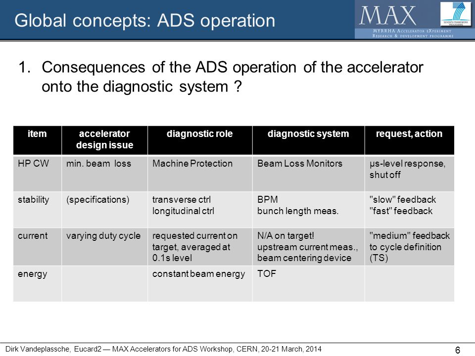 Global concepts: ADS operation 1.Consequences of the ADS operation of the accelerator onto the diagnostic system ? Dirk Vandeplassche, Eucard2 — MAX A